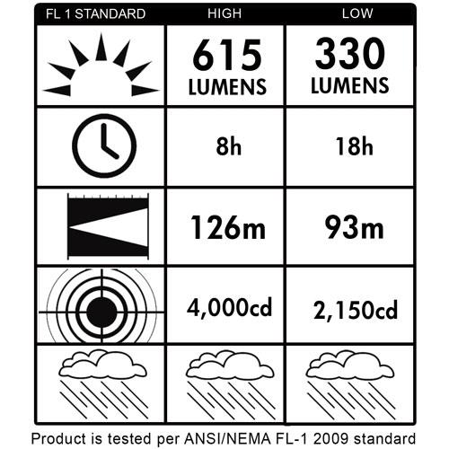 Streamlight E-Flood LiteBox Rechargeable Lantern