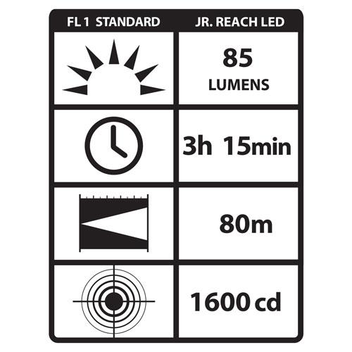 Streamlight JR Reach Flashlight with C4 Technology