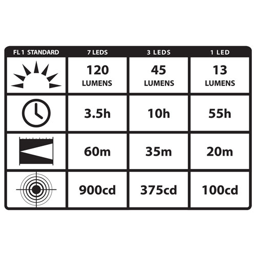 Streamlight Septor LED Headlamp 61052